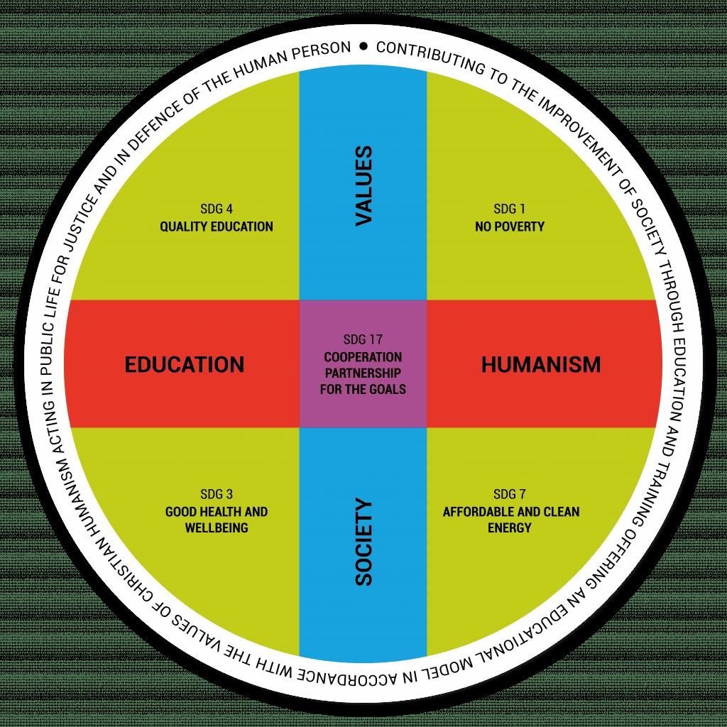 Vidriera Mission CEU & SDGs